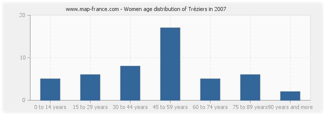 Women age distribution of Tréziers in 2007
