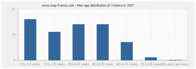 Men age distribution of Tréziers in 2007