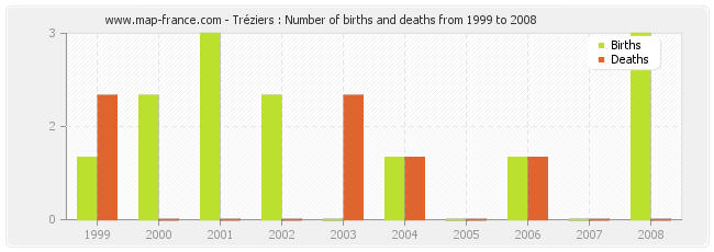 Tréziers : Number of births and deaths from 1999 to 2008