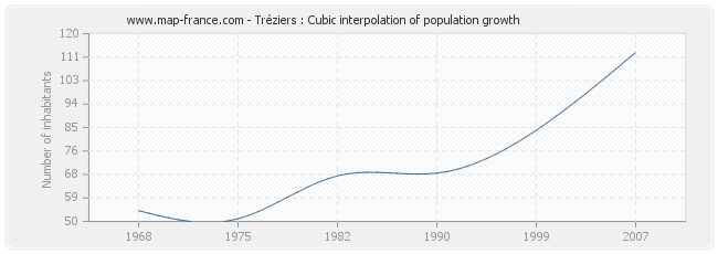 Tréziers : Cubic interpolation of population growth