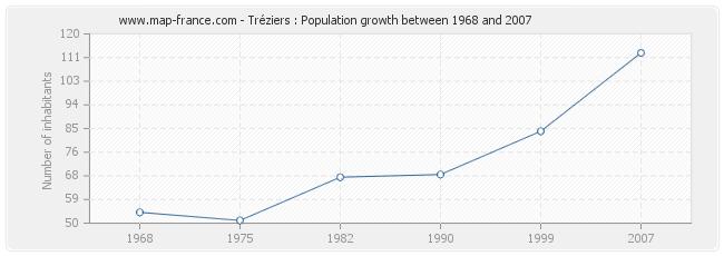 Population Tréziers