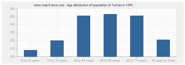 Age distribution of population of Tuchan in 1999