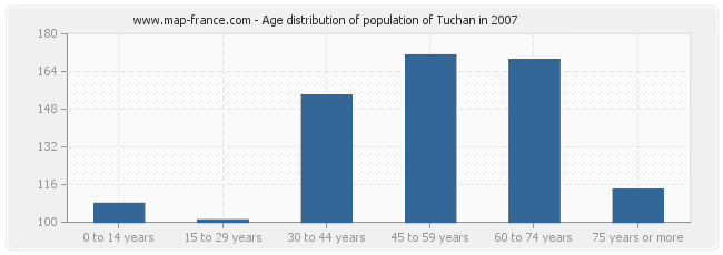 Age distribution of population of Tuchan in 2007