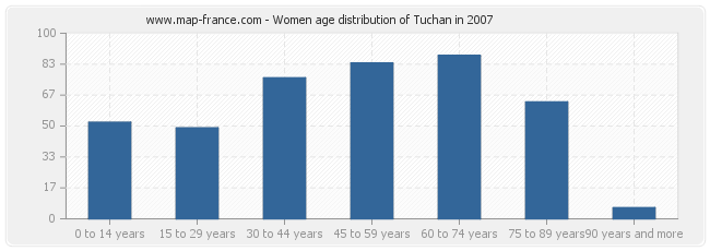 Women age distribution of Tuchan in 2007