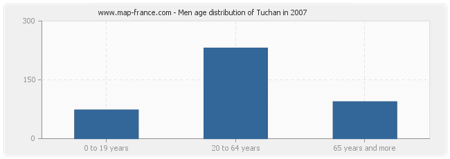 Men age distribution of Tuchan in 2007