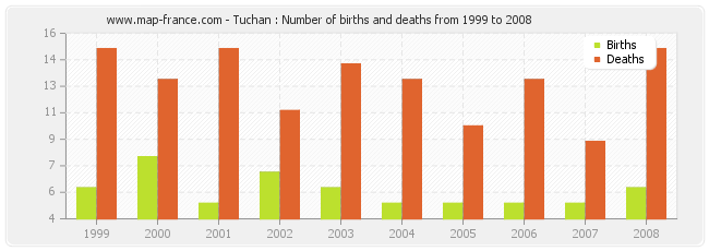Tuchan : Number of births and deaths from 1999 to 2008