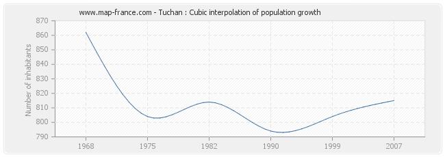 Tuchan : Cubic interpolation of population growth