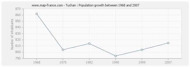 Population Tuchan