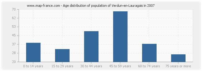 Age distribution of population of Verdun-en-Lauragais in 2007