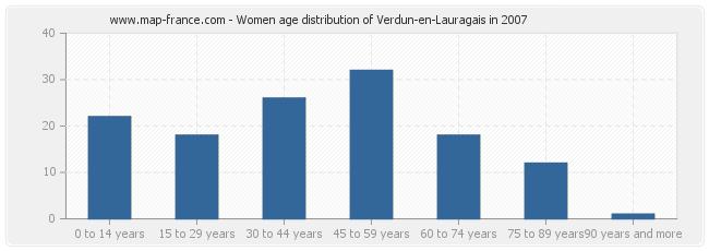 Women age distribution of Verdun-en-Lauragais in 2007
