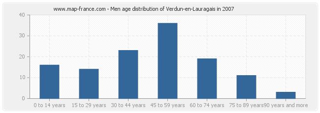 Men age distribution of Verdun-en-Lauragais in 2007