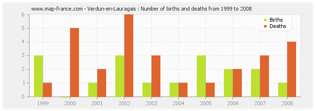 Verdun-en-Lauragais : Number of births and deaths from 1999 to 2008