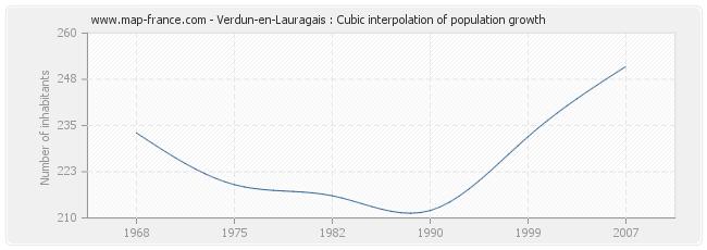 Verdun-en-Lauragais : Cubic interpolation of population growth