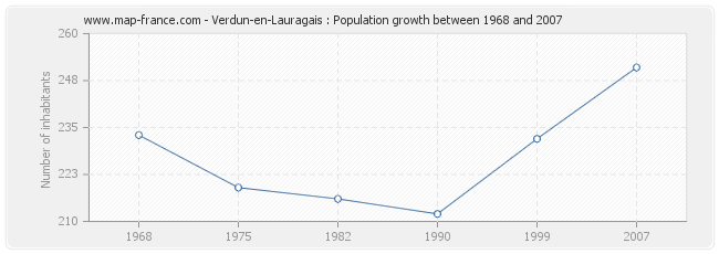 Population Verdun-en-Lauragais