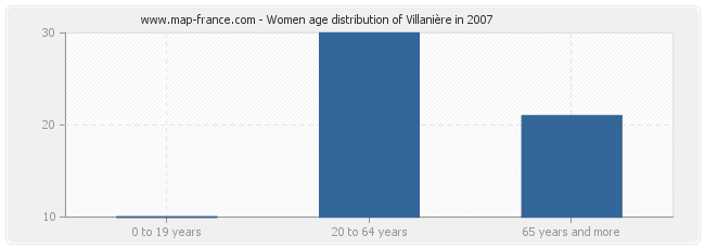 Women age distribution of Villanière in 2007