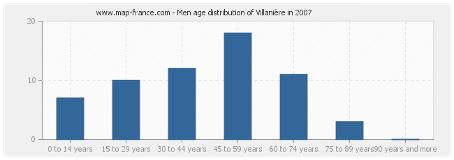 Men age distribution of Villanière in 2007