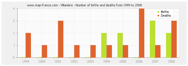 Villanière : Number of births and deaths from 1999 to 2008