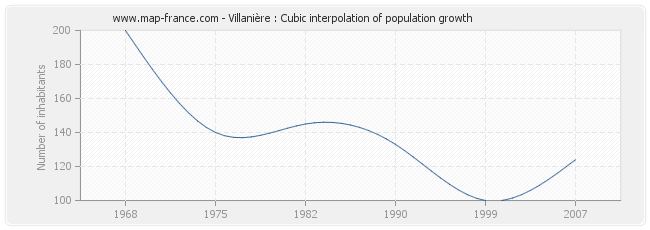 Villanière : Cubic interpolation of population growth