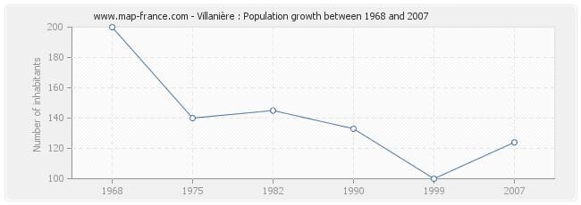 Population Villanière