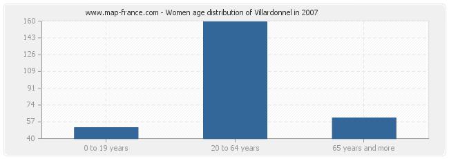 Women age distribution of Villardonnel in 2007