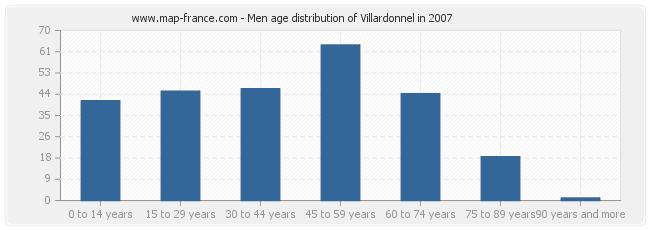 Men age distribution of Villardonnel in 2007