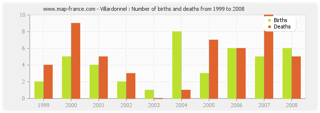 Villardonnel : Number of births and deaths from 1999 to 2008
