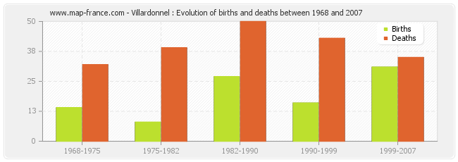 Villardonnel : Evolution of births and deaths between 1968 and 2007