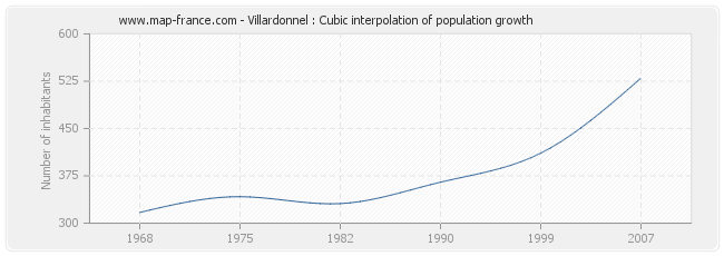 Villardonnel : Cubic interpolation of population growth
