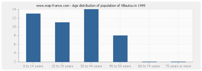 Age distribution of population of Villautou in 1999