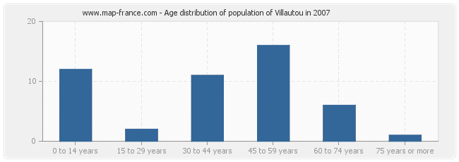 Age distribution of population of Villautou in 2007