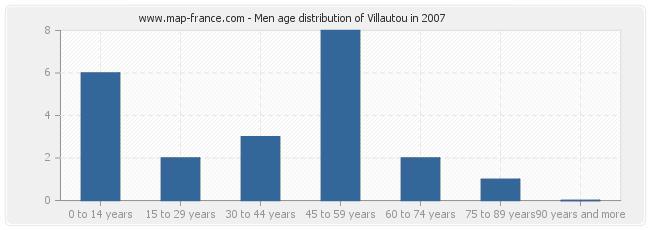 Men age distribution of Villautou in 2007