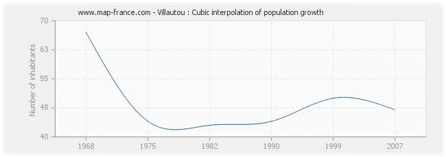 Villautou : Cubic interpolation of population growth