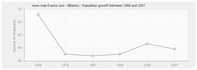 Population Villautou