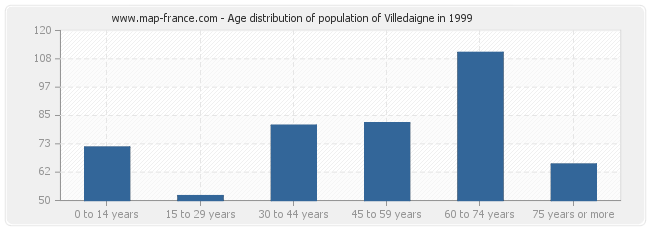 Age distribution of population of Villedaigne in 1999