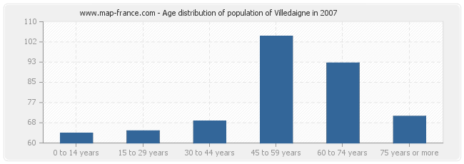 Age distribution of population of Villedaigne in 2007