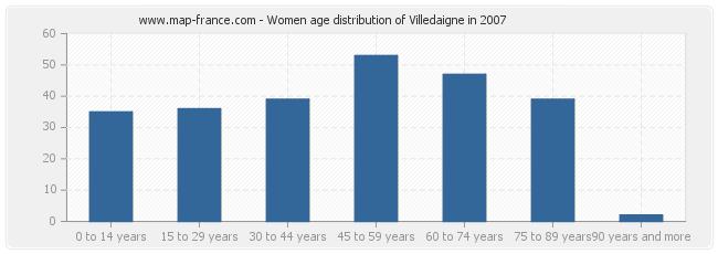 Women age distribution of Villedaigne in 2007