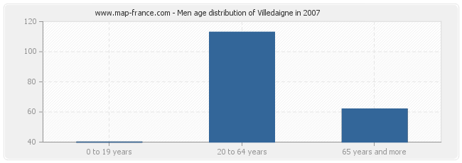 Men age distribution of Villedaigne in 2007