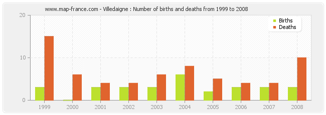 Villedaigne : Number of births and deaths from 1999 to 2008