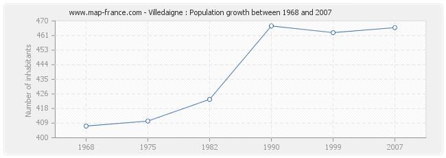 Population Villedaigne