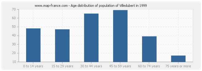 Age distribution of population of Villedubert in 1999