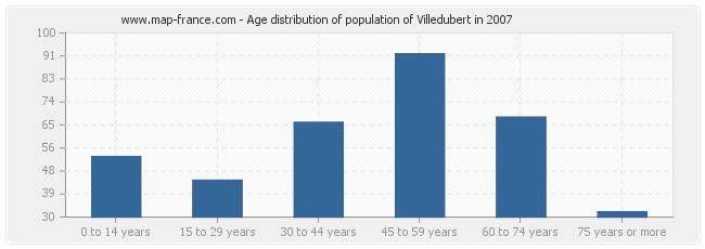 Age distribution of population of Villedubert in 2007