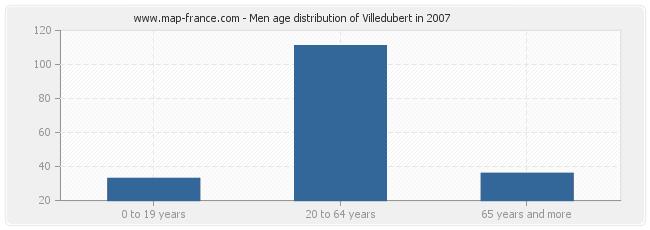 Men age distribution of Villedubert in 2007