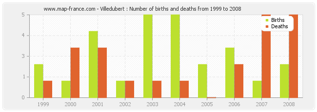 Villedubert : Number of births and deaths from 1999 to 2008