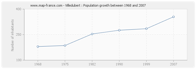 Population Villedubert