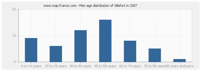 Men age distribution of Villefort in 2007