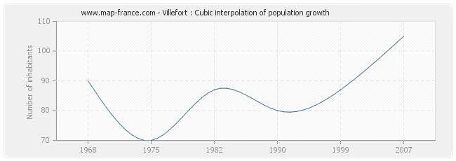 Villefort : Cubic interpolation of population growth