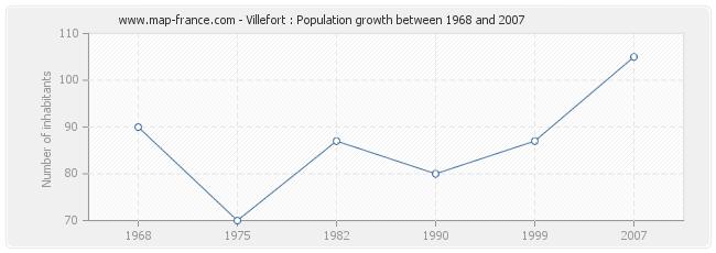 Population Villefort