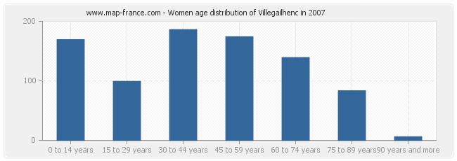 Women age distribution of Villegailhenc in 2007