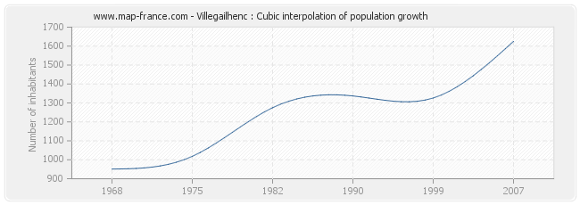 Villegailhenc : Cubic interpolation of population growth