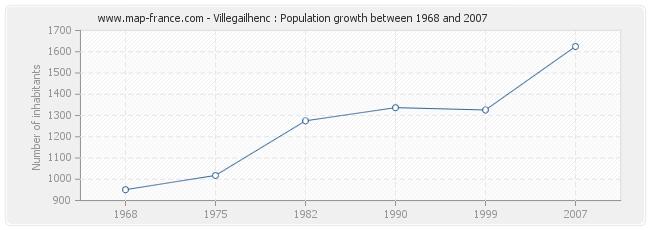 Population Villegailhenc